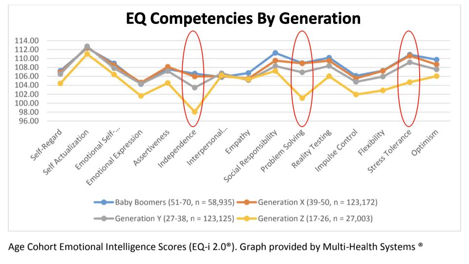 EQ Competencies By Generation