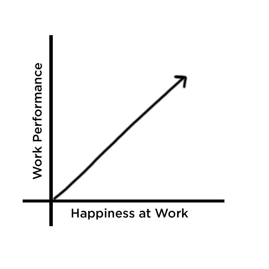 Graph where the happiness of work increases as work productivity increases as well